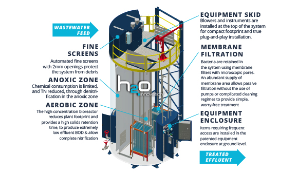 Technologies - SILO water treatment drawing